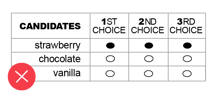 Example of ballot with duplicate votes
